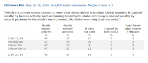 CBS News Opinion Poll (May 2014) on Global Warming. Views are deeply split along political party lines.