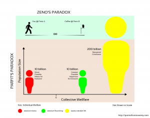 "Comparison of Zeno's Paradox of Motion and Parfit's Paradox of Welfare Maximization (""The Repugnant Conclusion"")"